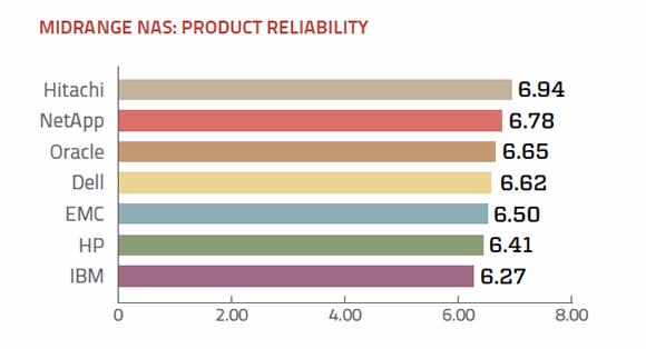 Reliability of midrange NAS vendors