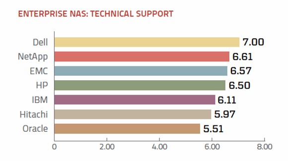 Tech support ratings for enterprise NAS vendors