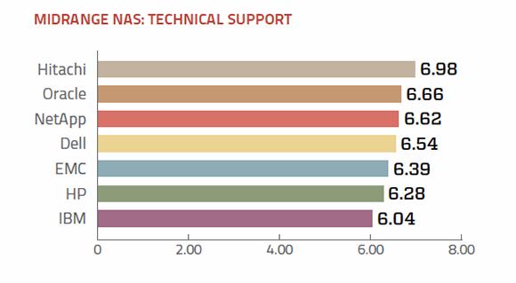 Tech support ratings for midrange NAS vendors