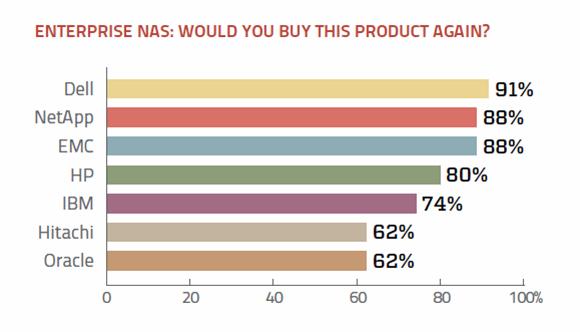 Purchase enterprise NAS again