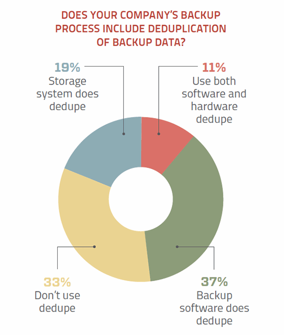 Deduplicating backup data
