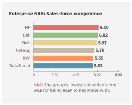 Sales support ratings enterprise NAS storage vendors