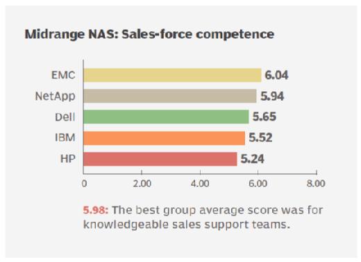 Sales support ratings midrange NAS storage vendors