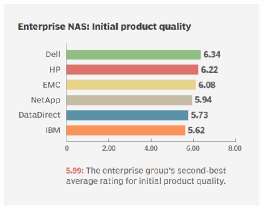 Product quality enterprise NAS storage vendors