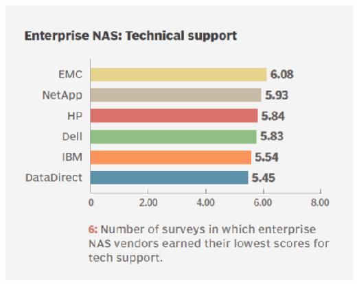 Tech support ratings for enterprise NAS storage vendors