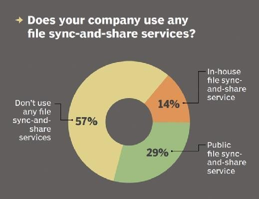 File sync and share usage by company