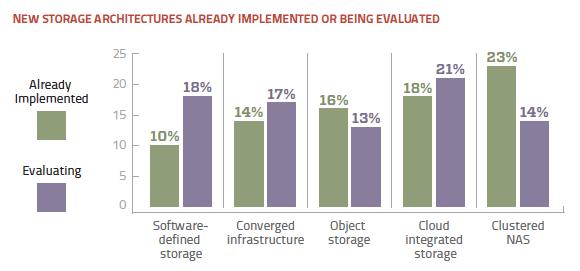 Storage architecture adoption