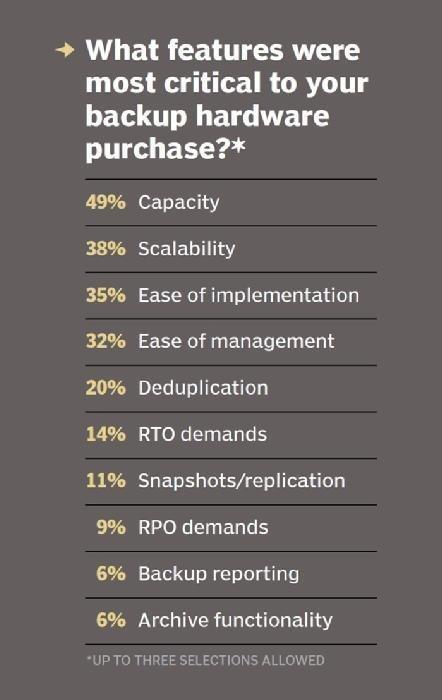 : Backup hardware purchase factors