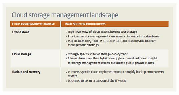 cloud storage management, managing cloud storage