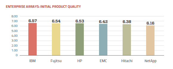 Product quality ratings enterprise array vendors