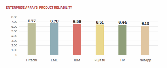 Product reliability ratings enterprise array vendors