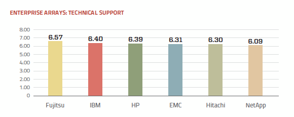 Technical support ratings enterprise array vendors
