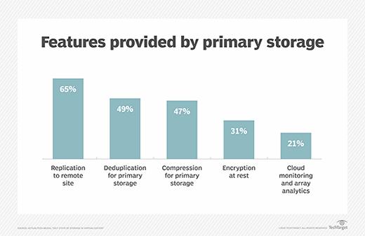 Primary storage features