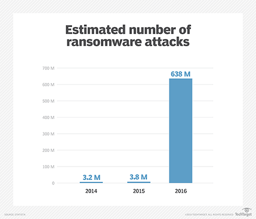 Estimated number of ransomware attacks from 2014 to 2016