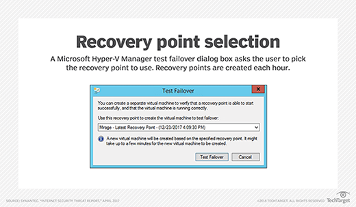 Hyper-V test failover dialog box shows recovery point options