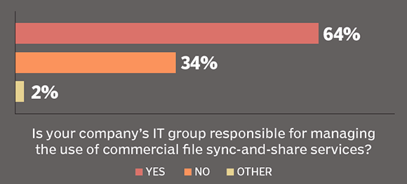 IT management of commercial file sync-and-share
