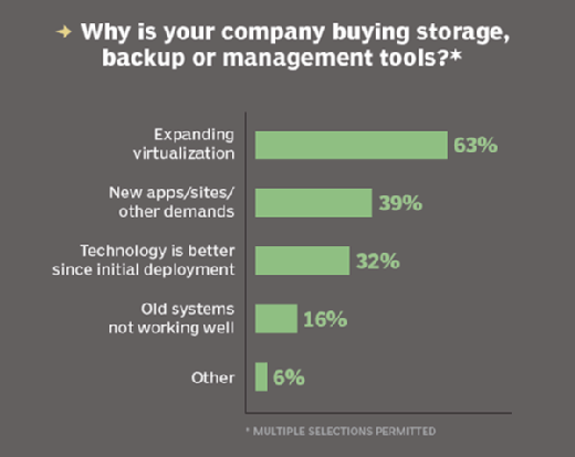 Why companies purchase storage or backup tools