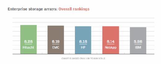 Enterprise storage arrays overall rankings
