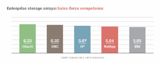 Enterprise storage arrays sales-force competence