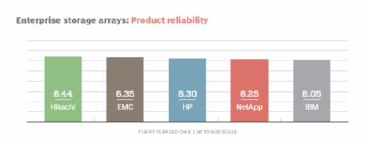Enterprise storage arrays product reliability
