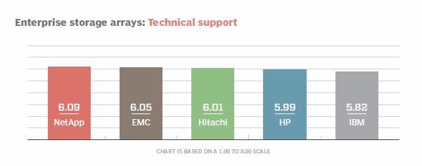 Enterprise storage arrays technical support