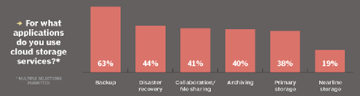 Why companies use cloud storage services
