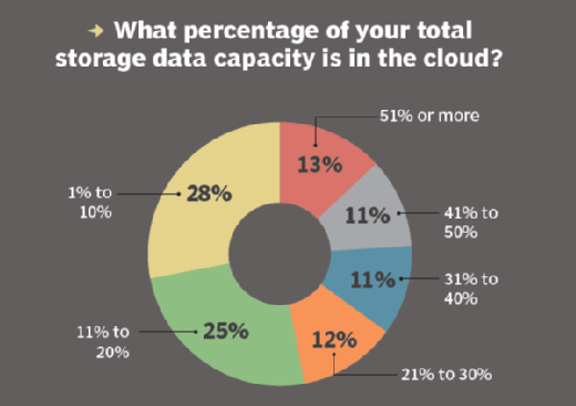 The percentage of total storage data capacity in the cloud