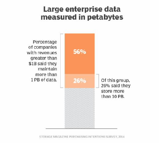 Large enterprise data measured in PBs