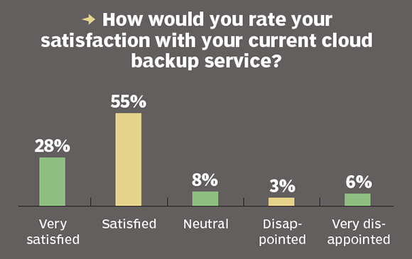 cloud backup service satisfaction
