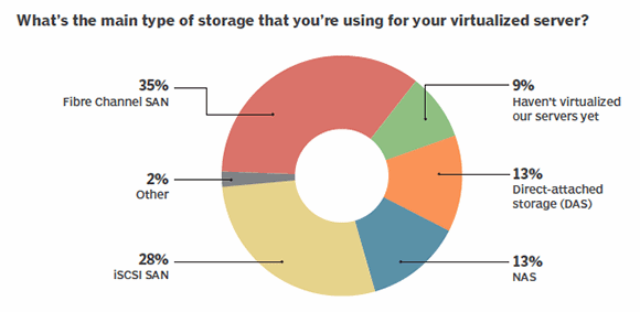 Storage type used to virtualize servers