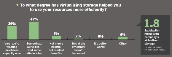 Virtualized storage and efficient resource use