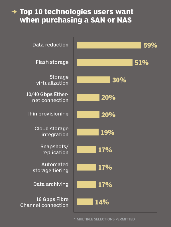 Top 10 technologies users want when purchasing a SAN or NAS