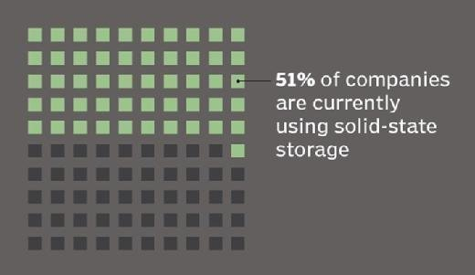 Percentage of companies using solid-state storage