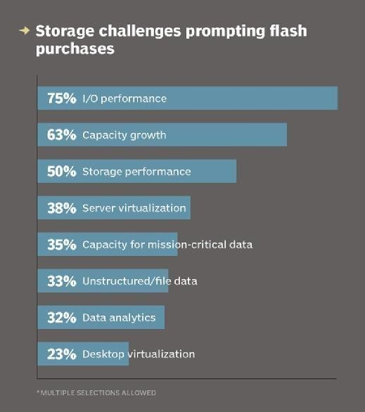 Storage challenges prompting flash purchases