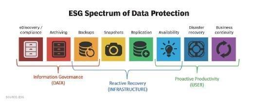 ESG Spectrum of Data Protection