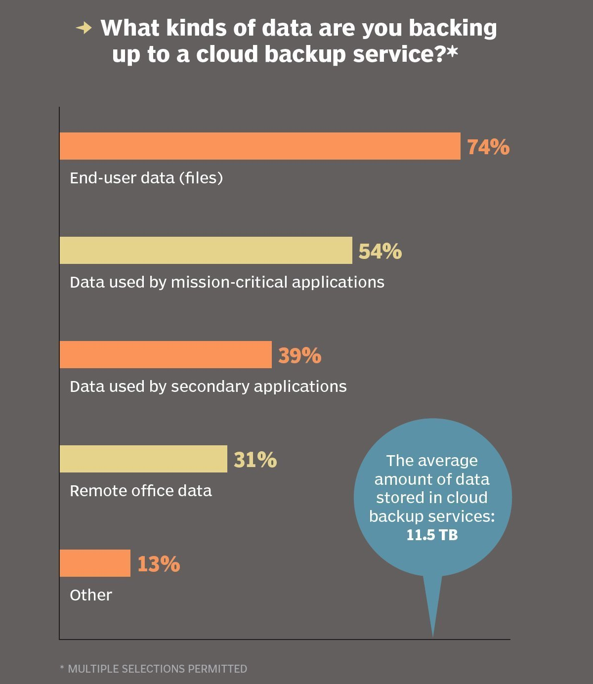 Data backed up to a cloud backup service