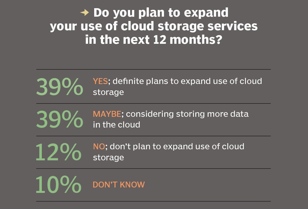 Expanding use of cloud services