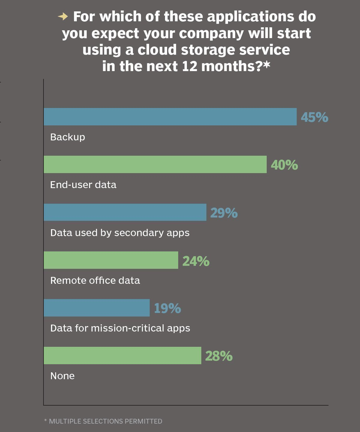 Plans to use cloud storage services
