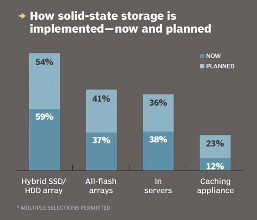 Current and planned flash deployment