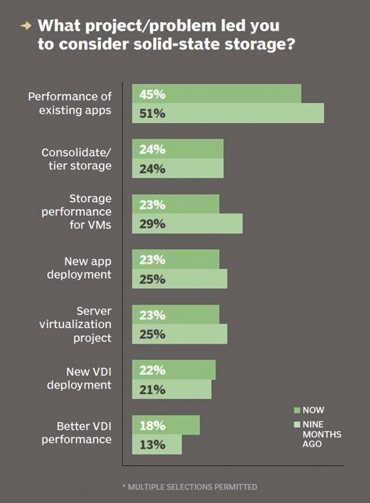 Solid-state storage purchase considerations