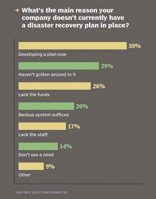 Graph: reasons for not having a DR plan
