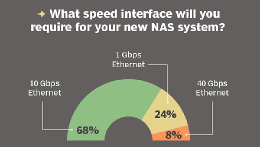 NAS speed interface