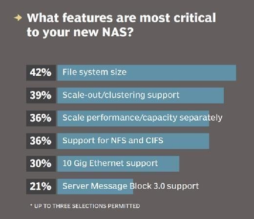Features most critical to new NAS