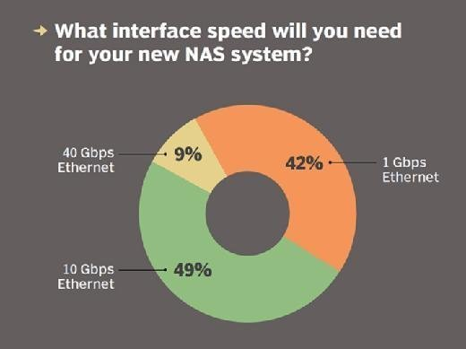 What interface speed will you need for your NAS system