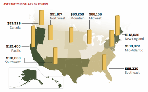 Salary survey 2013 regional averages