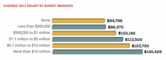 Budget and average 2013 salary