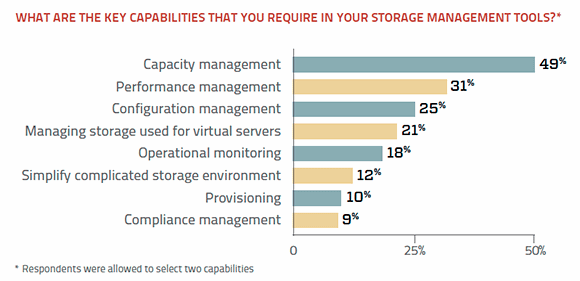 Storage management tool capabilities