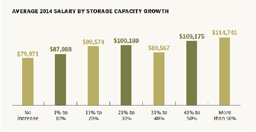 2014 salary in relation to capacity managed