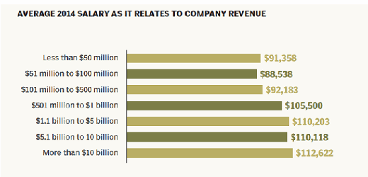 2014 salary grows with revenue