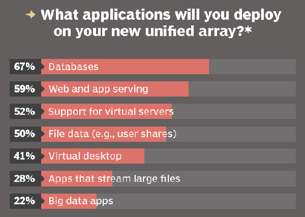 Applications deployed on new unified storage arrays